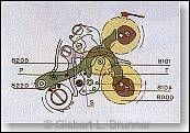 Durch Betätigung des unteren Drückers werden Chronographen- und Minutenzählzeiger mit Hilfe des Nullstellhebels und der Nullstellherzen in ihre Ausgangsposition gebracht