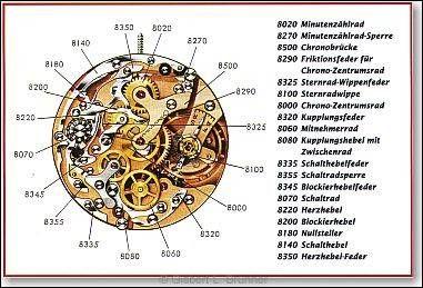 er Chronographenmechanismus des Kalibers Valjoux 23