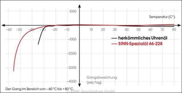 SINN Technologie: Temperaturresistenztechnologie